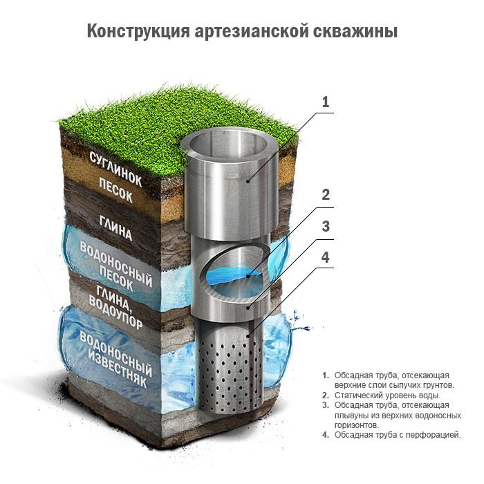 скважина для питьевой воды