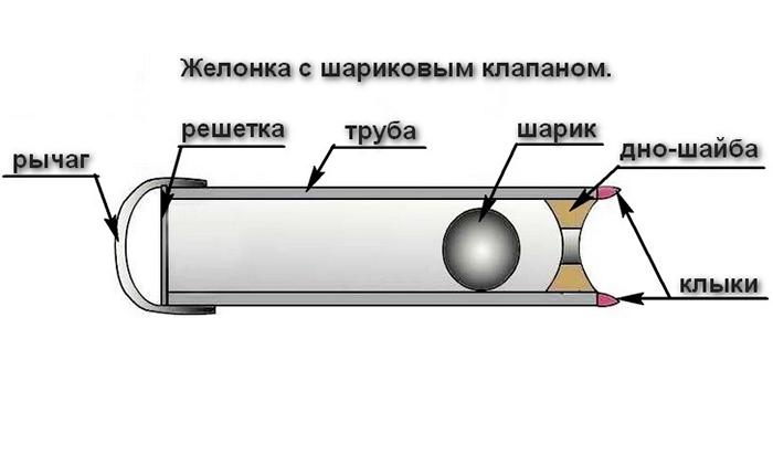как углубить скважину