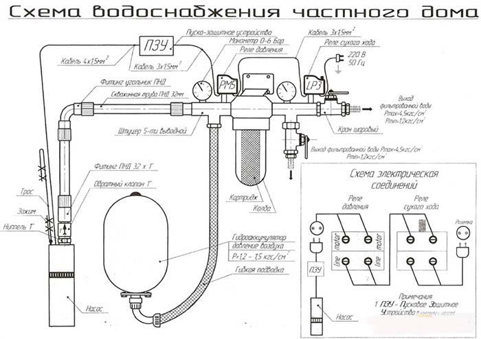 как провести воду в дом от скважины