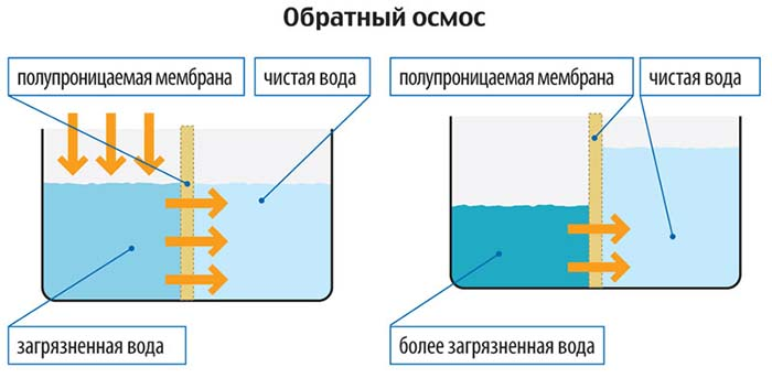 фильтр для воды для очистки от извести