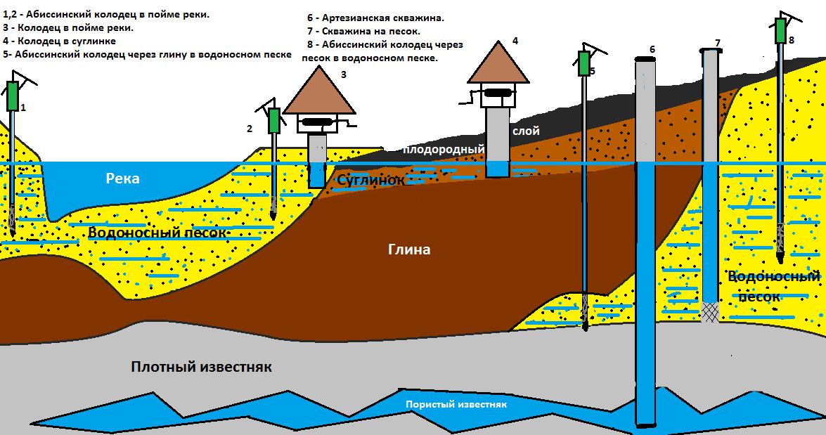 Почему зимой из колодца уходит вода