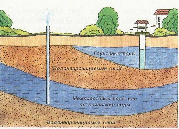 мало воды в колодце что делать