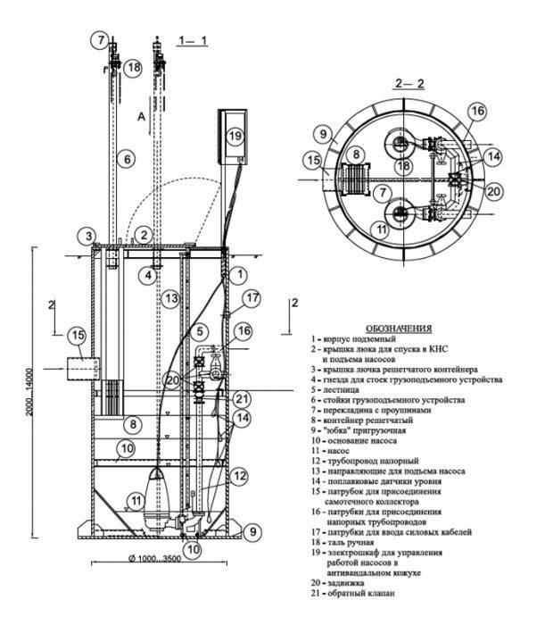 канализационные насосные станции кнс типовой проект
