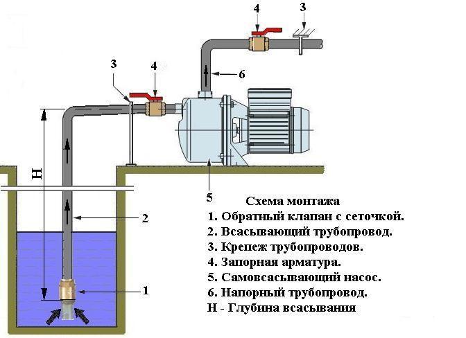 схема монтажа насоса агидель