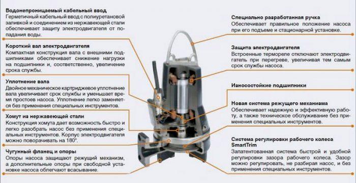 установка канализационных насосов