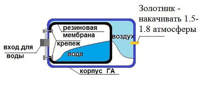 водяные станции для дачи