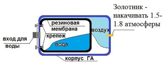 устройство насосной станции