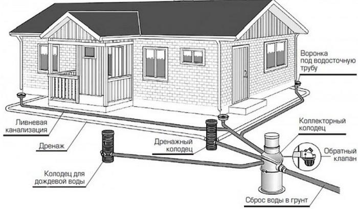 расчет ливневой канализации пример