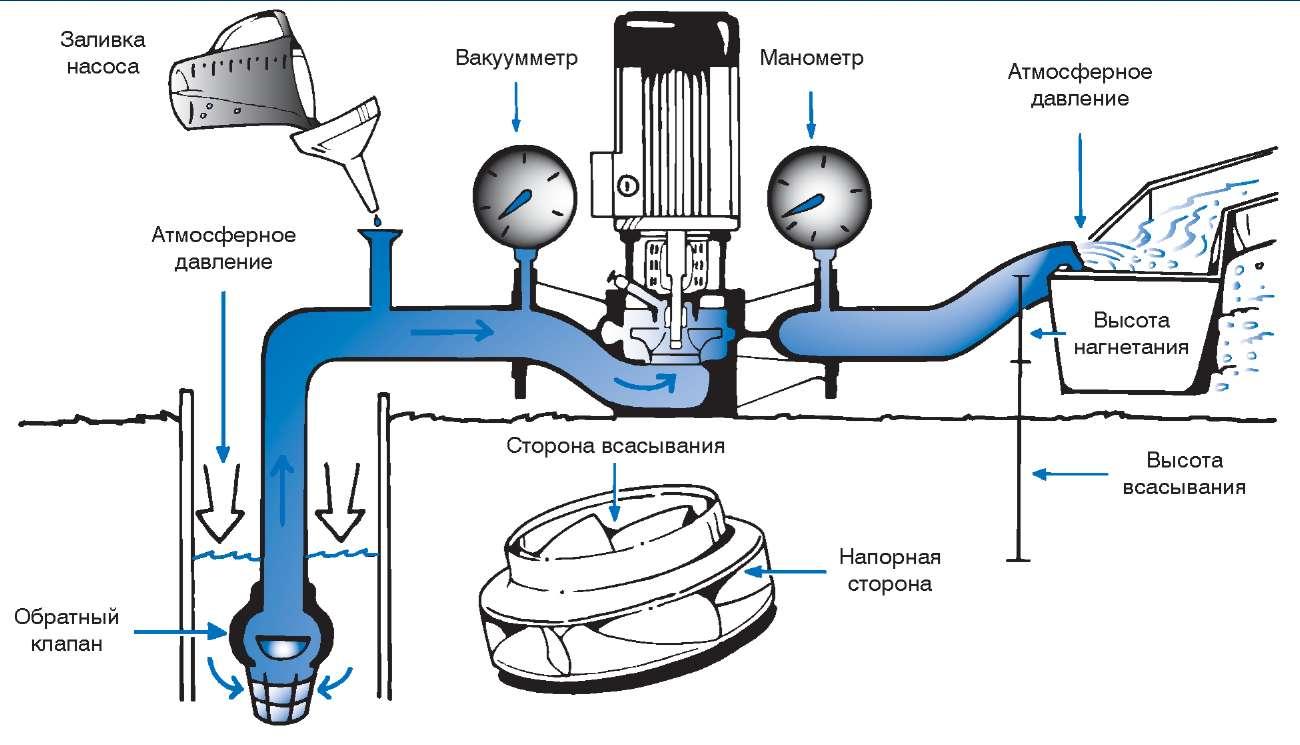 Как работает насос схема