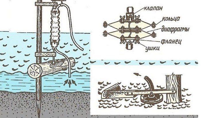 самодельный насос для воды