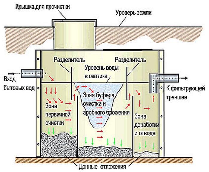 установка септика танк
