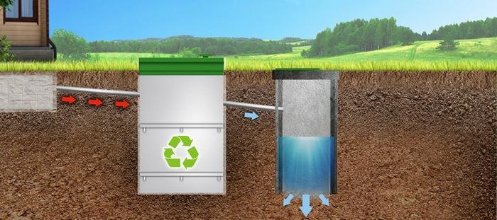 Куда сливать воду из септика