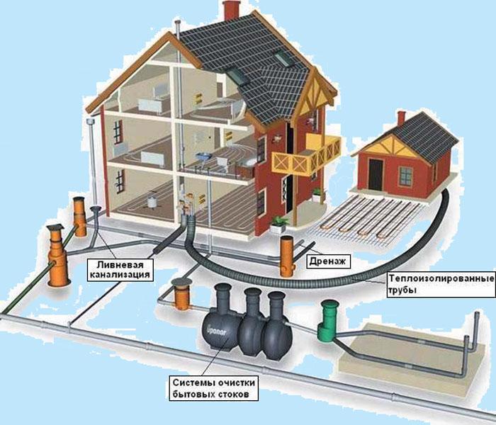 устройство ливневой канализации в частном доме