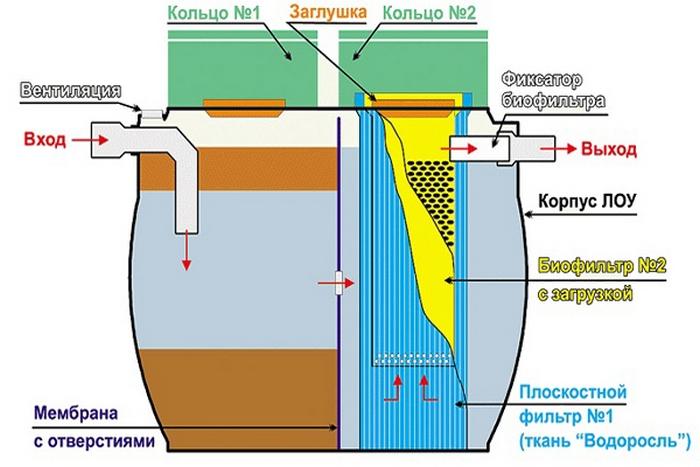 Биосептики для канализации