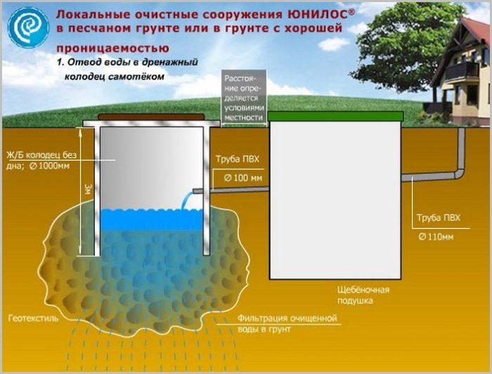 Загородная система канализации своими руками