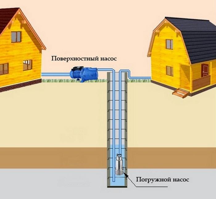 дачный насос для воды