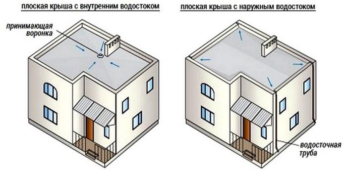воронки для ливневой канализации