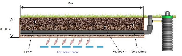 септики с полем фильтрации