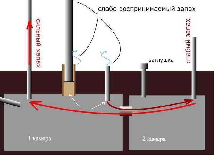 Вентиляция для септика из бетонных колец