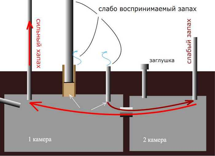 вентиляции септика
