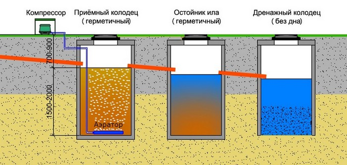 двухкамерный бетонный септик