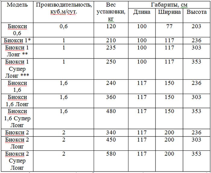 таблица производительности септиков