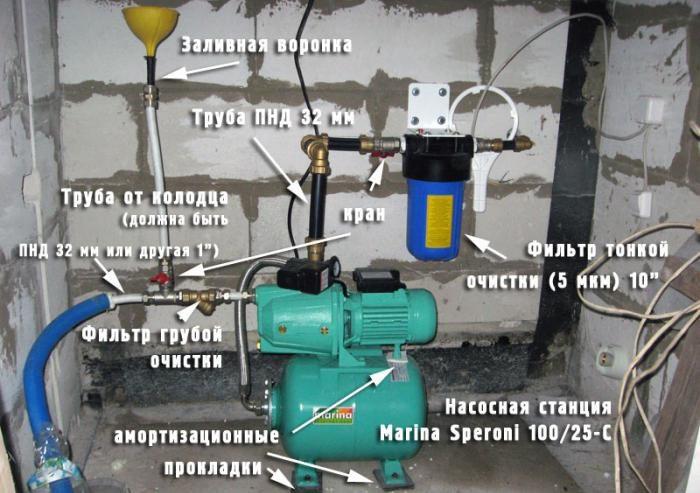 насосные станции для дома схема подключения