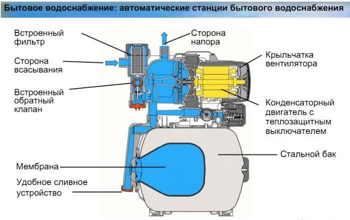 устройство станции для водопровода