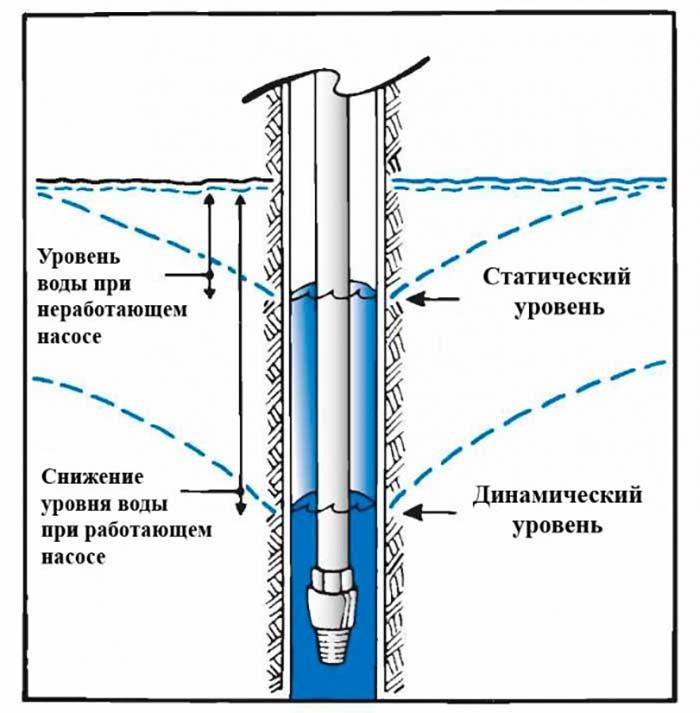 подбор насоса для скважины