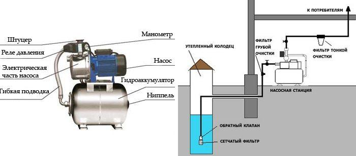 насосные станции водоснабжения характеристики