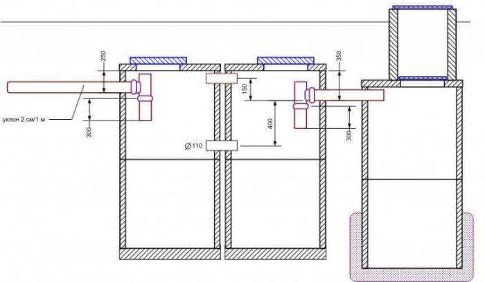 схема устройства септика из жбк