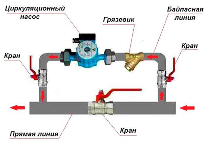 циркуляционный насос фото