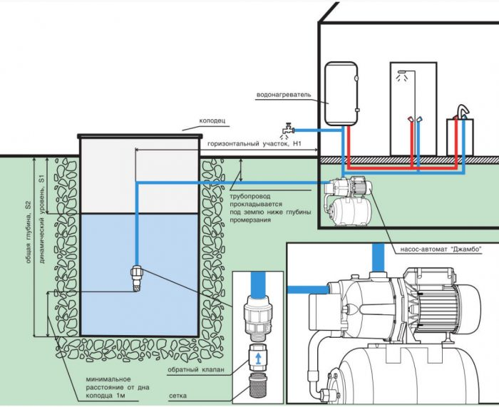 на какую глубину опускать насос в скважину