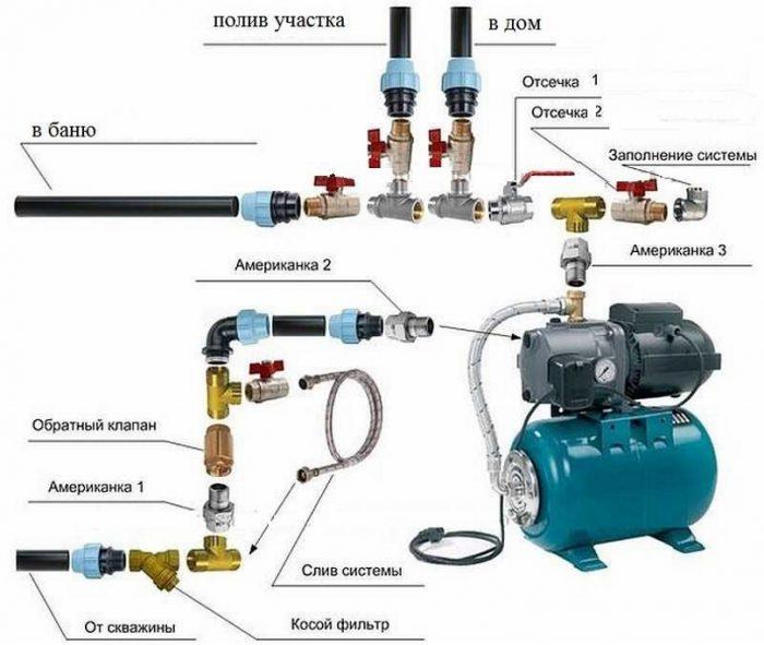 устройство насосной станции водоснабжения