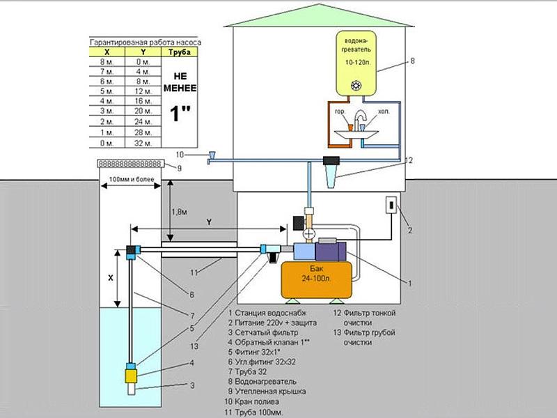 Как сделать водяную станцию