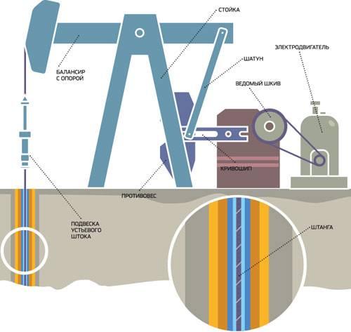 ремонт глубинных насосов