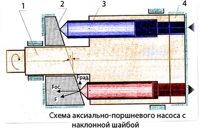 устройство поршневого насоса