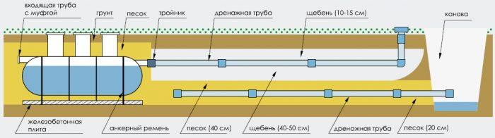 поле фильтрации с отводом воды в канализацию