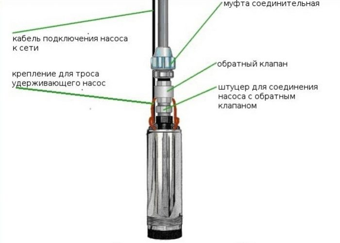 кабель для скважинного насоса