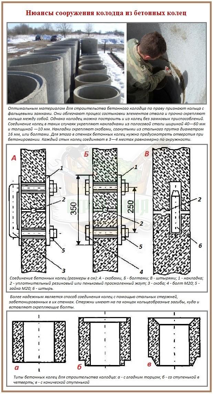 способы стыковки бетонных колец