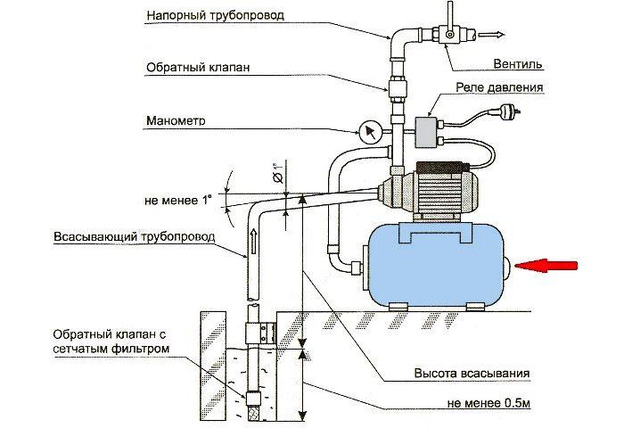 водопроводная насосная станция
