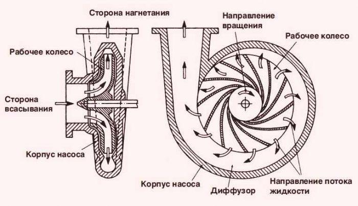 устройство вихревого насоса