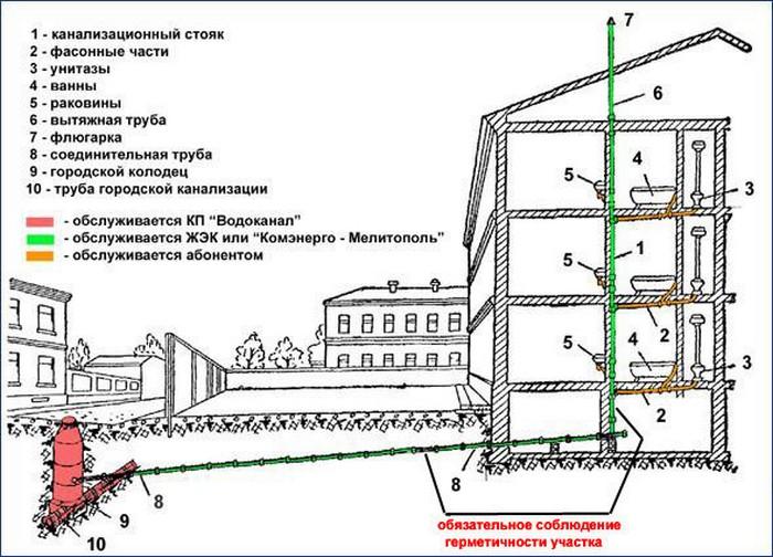 Система канализации в квартире