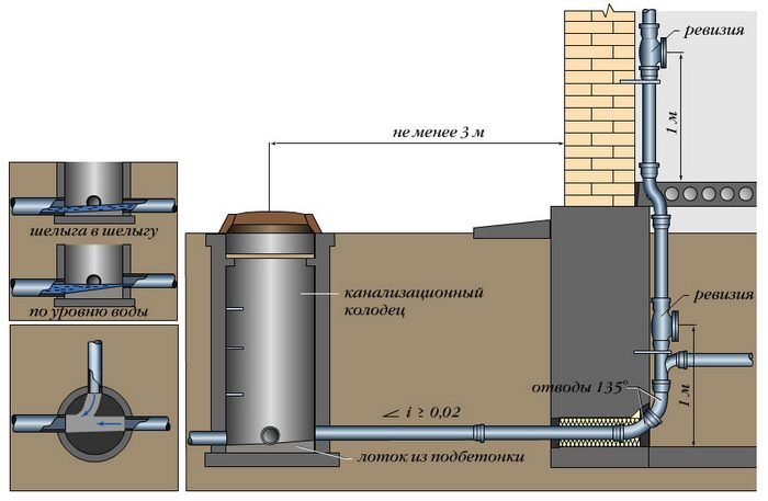 Прокладка канализации в доме без подвала