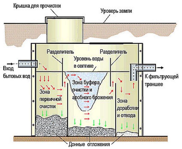 туалетная бумага для септиков