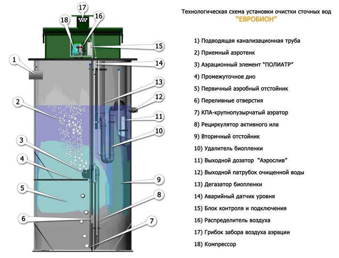 биохимическая очистка сточных вод
