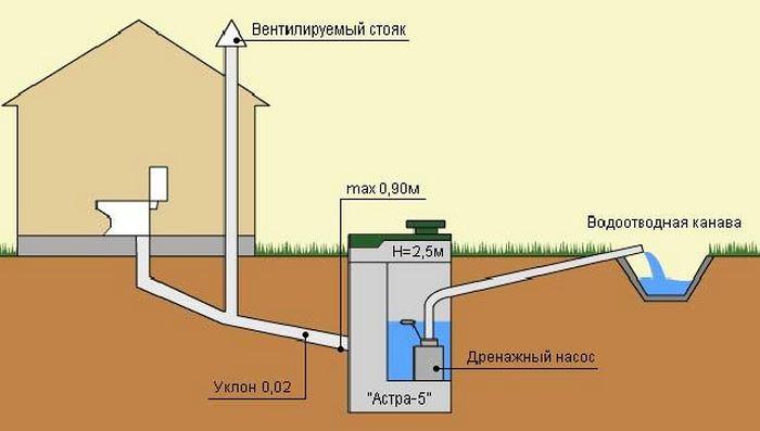 вентиляция канализация