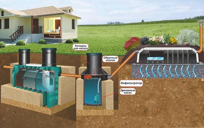 канализация в грунтовых водах