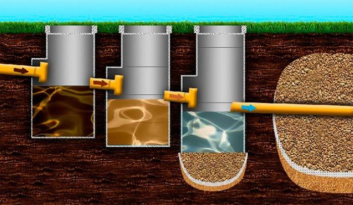 канализация на даче без откачки
