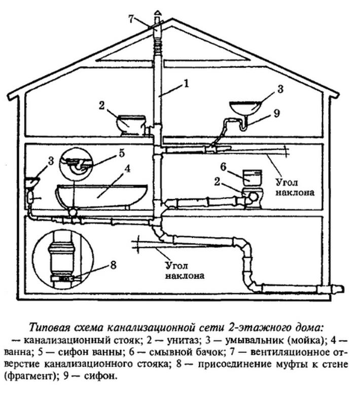 монтаж канализации дома